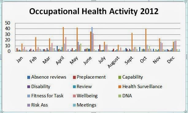 Shows a simple example of management information using a spreadsheet and how this converts to a chart