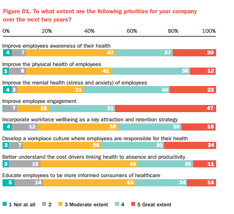 Infographic taken from survey paper showing percentages of future work on wellbeing