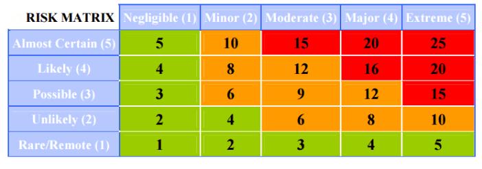 HSE Risk Matrix for Priorities